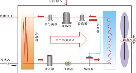 低温低压液体经过储液罐与过滤器后